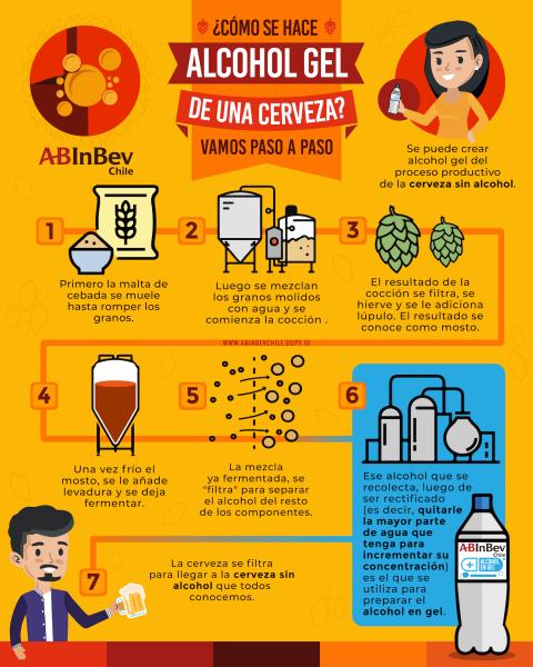 Cervecerías Alcohol Gel
